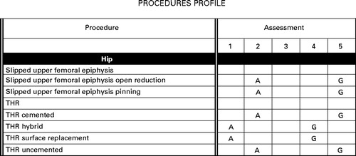 Assessment Of Performance In Orthopaedic Training